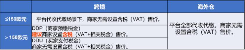 速卖通,欧盟,VAT
